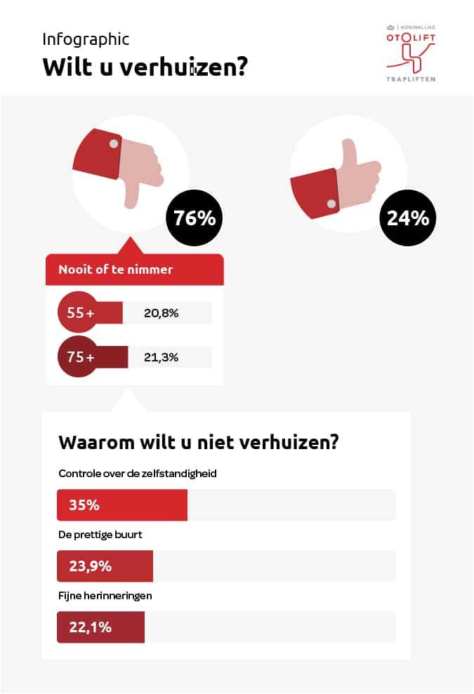 Infographic van het onderzoek van Otolift Trapliften: waarom willen 55-plussers langer thuis wonen?